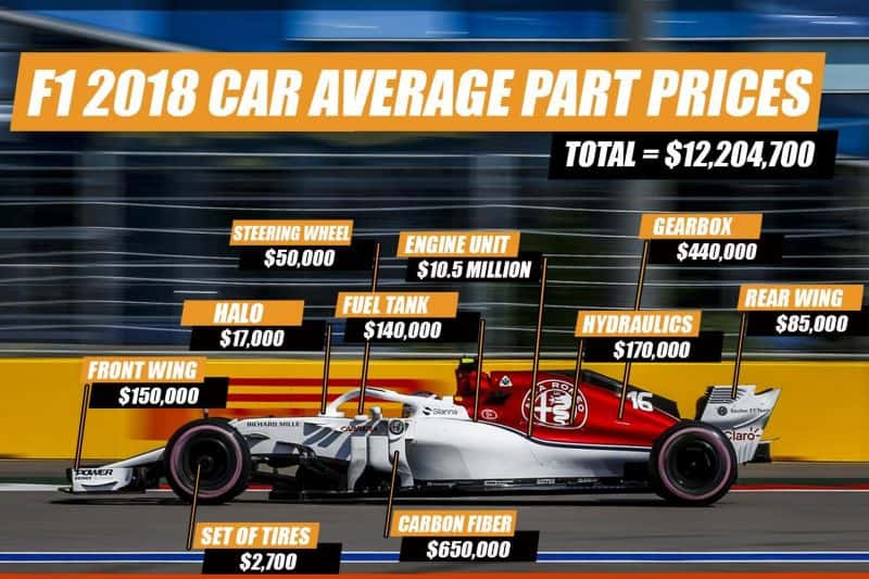 How Much does an f1 car cost