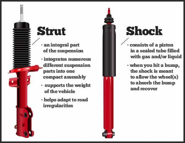 Struts and Shocks