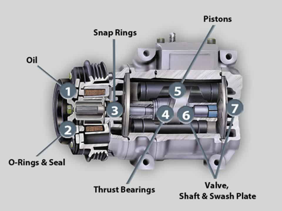 compressor in ac car