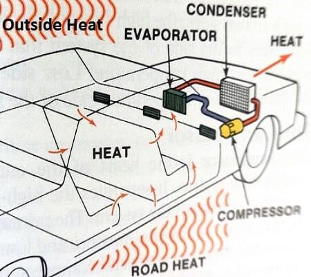 inside car ac diagram