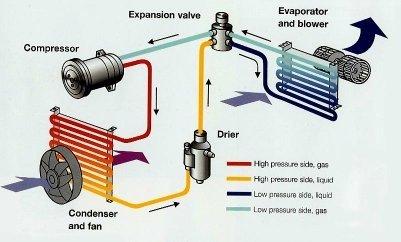 How Does Car AC Work?